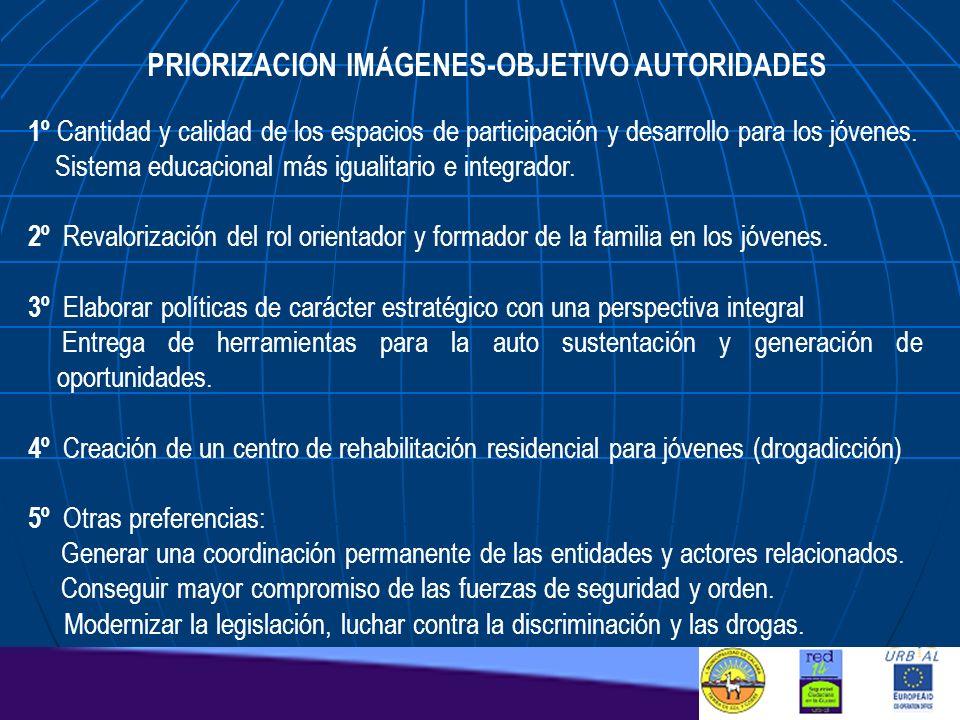 PRIORIZACION IMÁGENES-OBJETIVO AUTORIDADES 1º Cantidad y calidad de los espacios de participación y desarrollo para los jóvenes. Sistema educacional m