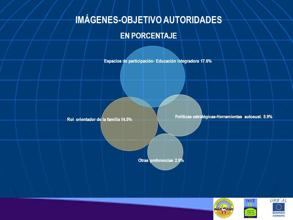 Espacios de participación- Educación integradora 17.6% Rol orientador de la familia 14.5% Políticas estratégicas-Herramientas autosust. 5.9% Otras pre