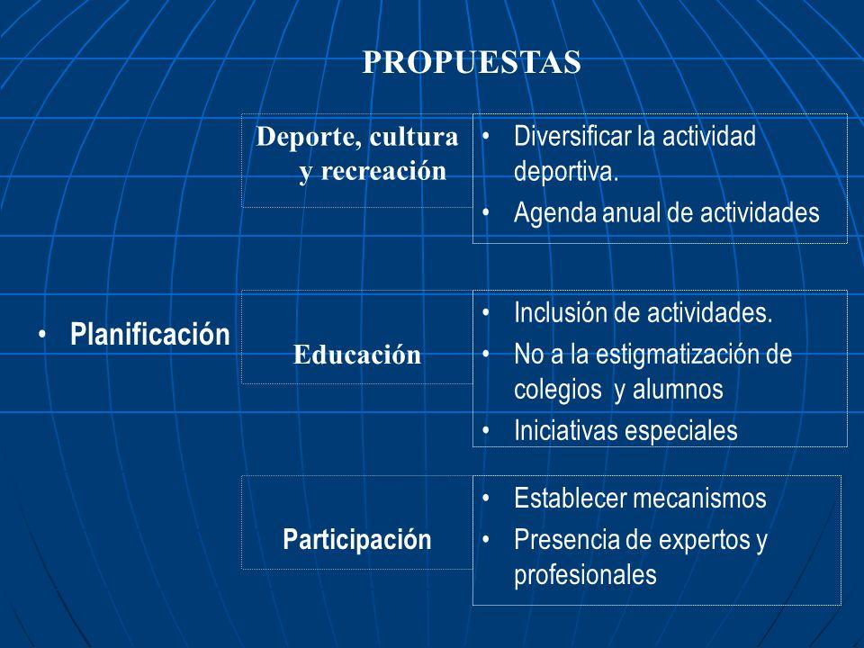 PROPUESTAS Deporte, cultura y recreación Diversificar la actividad deportiva. Agenda anual de actividades Planificación Educación Participación Inclus