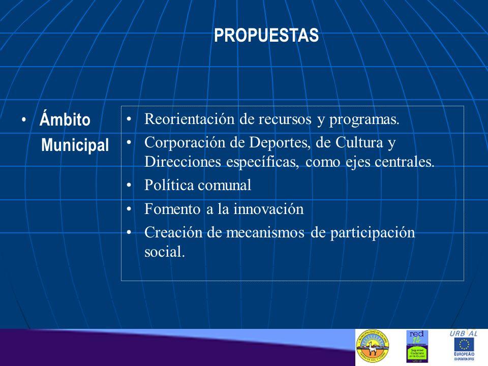 PROPUESTAS Reorientación de recursos y programas. Corporación de Deportes, de Cultura y Direcciones específicas, como ejes centrales. Política comunal