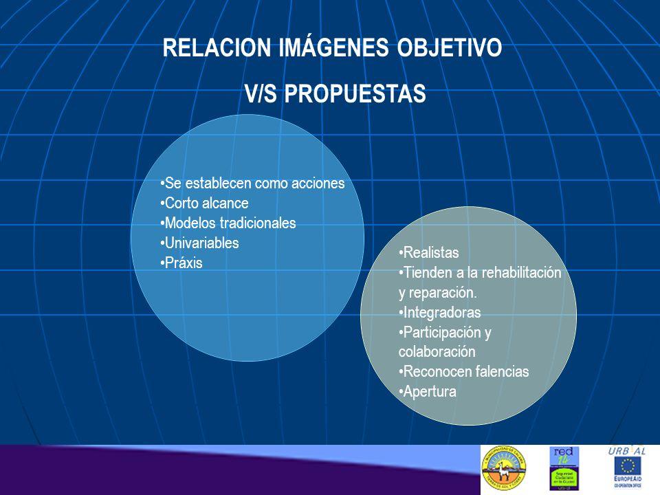 RELACION IMÁGENES OBJETIVO V/S PROPUESTAS Se establecen como acciones Corto alcance Modelos tradicionales Univariables Práxis Realistas Tienden a la r