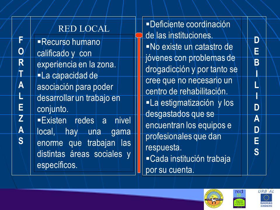 FORTALEZASFORTALEZAS DEBILIDADESDEBILIDADES RED LOCAL Recurso humano calificado y con experiencia en la zona. La capacidad de asociación para poder de