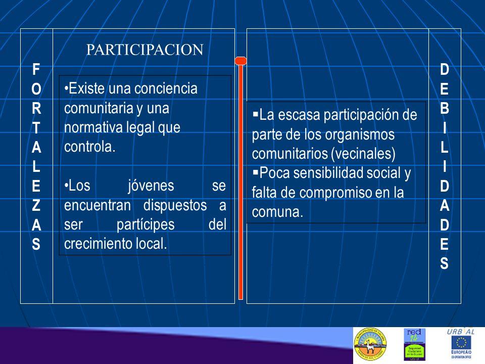 FORTALEZASFORTALEZAS DEBILIDADESDEBILIDADES PARTICIPACION Existe una conciencia comunitaria y una normativa legal que controla. Los jóvenes se encuent