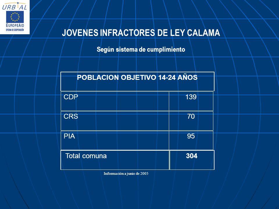 JOVENES INFRACTORES DE LEY CALAMA Según sistema de cumplimiento Información a junio de 2005 CDP139 CRS70 PIA95 POBLACION OBJETIVO 14-24 AÑOS Total com