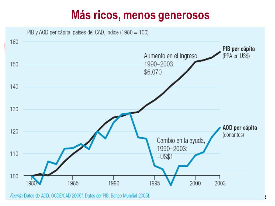 3 Más ricos, menos generosos