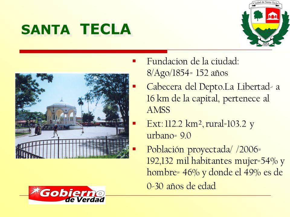 SANTA TECLA Fundacion de la ciudad: 8/Ago/1854= 152 años Cabecera del Depto.La Libertad- a 16 km de la capital, pertenece al AMSS Ext: 112.2 km², rural=103.2 y urbano= 9.0 Población proyectada/ /2006= 192,132 mil habitantes mujer=54% y hombre= 46% y donde el 49% es de 0-30 años de edad