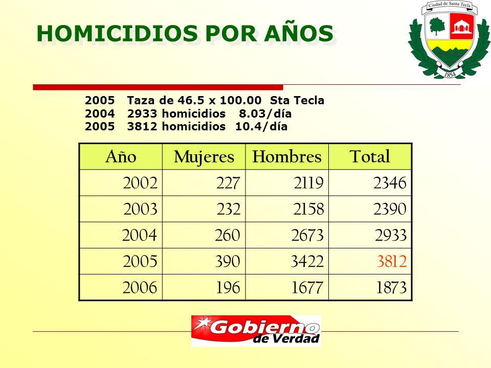 HOMICIDIOS POR AÑOS AñoMujeresHombresTotal 200222721192346 200323221582390 200426026732933 200539034223812 200619616771873 2005 Taza de 46.5 x 100.00 Sta Tecla 2004 2933 homicidios 8.03/día 2005 3812 homicidios 10.4/día