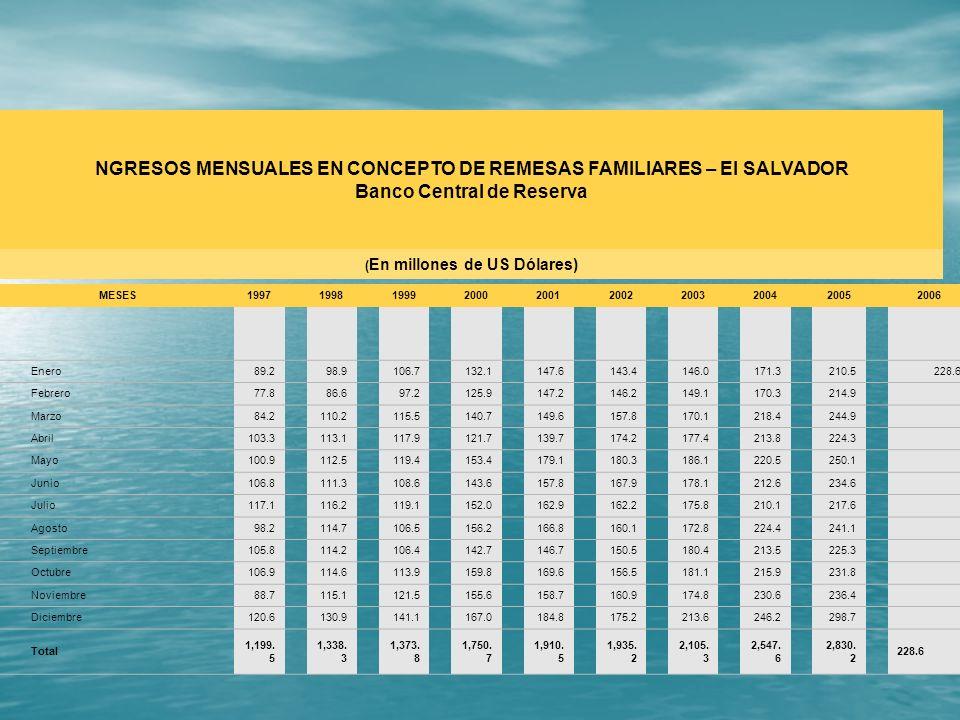 NGRESOS MENSUALES EN CONCEPTO DE REMESAS FAMILIARES – El SALVADOR Banco Central de Reserva ( En millones de US Dólares) MESES 1997 1998 1999 2000 2001