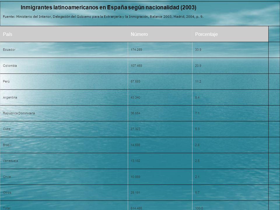 Inmigrantes latinoamericanos en España según nacionalidad (2003) Fuente: Ministerio del Interior, Delegación del Gobierno para la Extranjería y la Inm