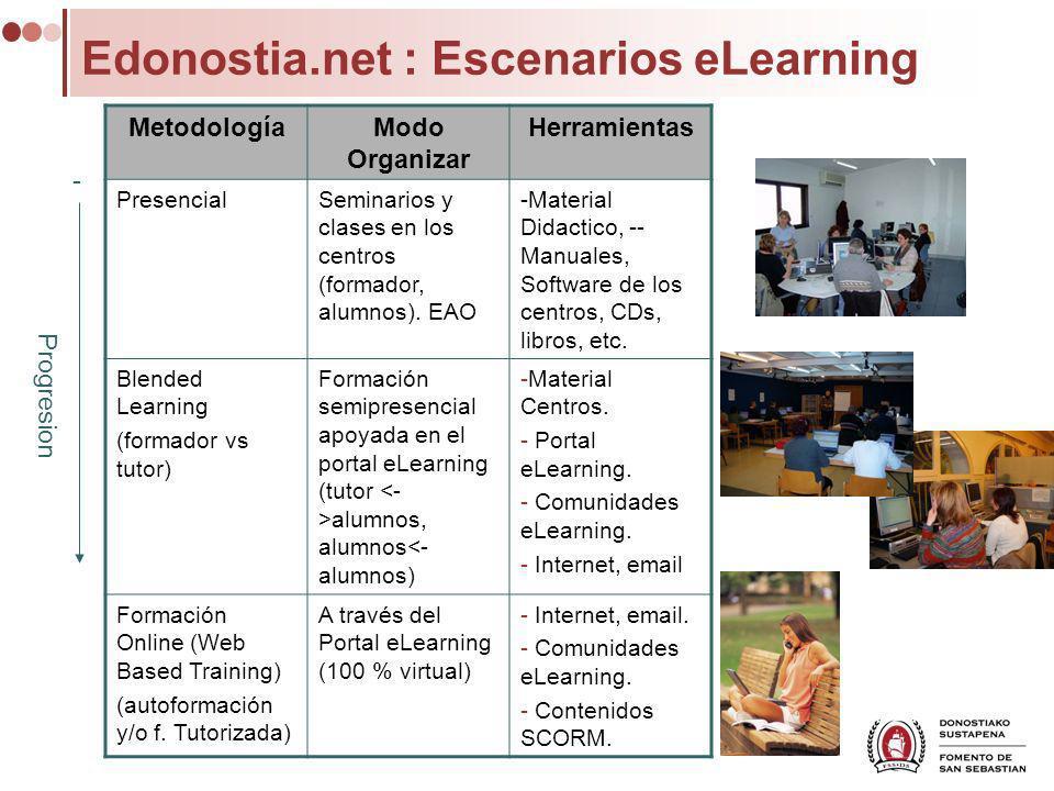 Edonostia.net : Escenarios eLearning MetodologíaModo Organizar Herramientas PresencialSeminarios y clases en los centros (formador, alumnos). EAO -Mat