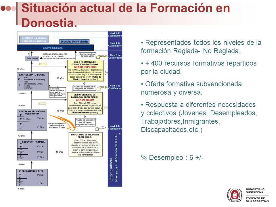 Situación actual de la Formación en Donostia. Representados todos los niveles de la formación Reglada- No Reglada. + 400 recursos formativos repartido