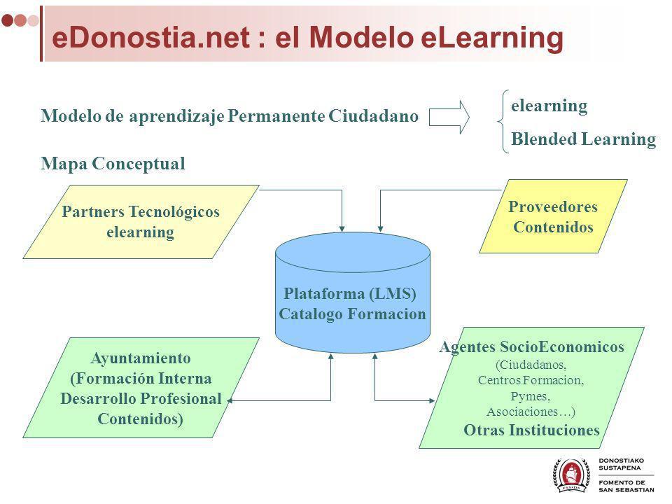 eDonostia.net : el Modelo eLearning Modelo de aprendizaje Permanente Ciudadano Plataforma (LMS) Catalogo Formacion Partners Tecnológicos elearning Ayu