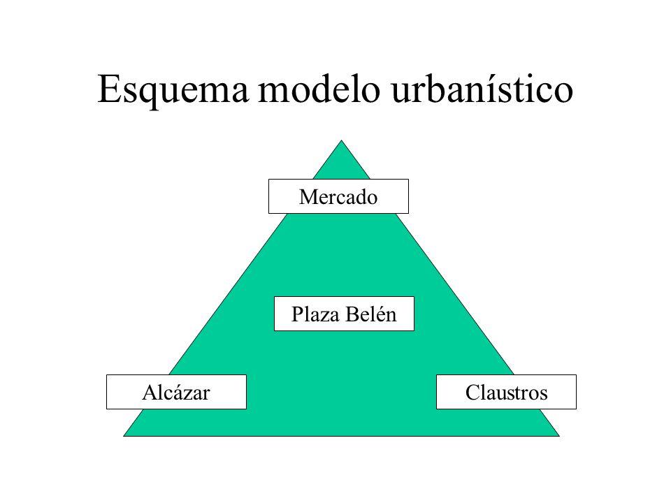 Esquema modelo urbanístico Mercado Plaza Belén AlcázarClaustros