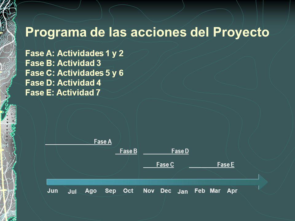 Programa de las acciones del Proyecto Fase A: Actividades 1 y 2 Fase B: Actividad 3 Fase C: Actividades 5 y 6 Fase D: Actividad 4 Fase E: Actividad 7 Fase A Fase B Fase D Fase C Fase E JunAgoSepOctNovDecFebMarApr JanJul