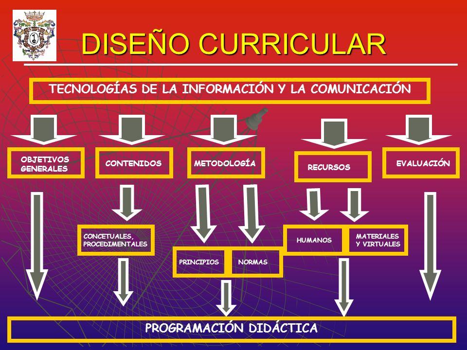 DISEÑO CURRICULAR TECNOLOGÍAS DE LA INFORMACIÓN Y LA COMUNICACIÓN OBJETIVOS GENERALES CONTENIDOSMETODOLOGÍA RECURSOS EVALUACIÓN CONCETUALES, PROCEDIMENTALES PRINCIPIOSNORMAS HUMANOS MATERIALES Y VIRTUALES PROGRAMACIÓN DIDÁCTICA