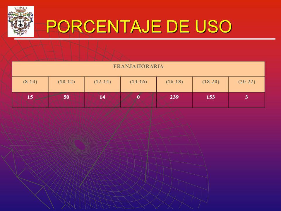 PORCENTAJE DE USO PORCENTAJE DE USO FRANJA HORARIA (8-10)(10-12)(12-14)(14-16)(16-18)(18-20)(20-22) 15501402391533