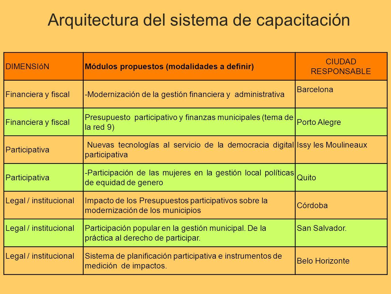 DIMENSIóNMódulos propuestos (modalidades a definir) CIUDAD RESPONSABLE Financiera y fiscal-Modernización de la gestión financiera y administrativa Barcelona Financiera y fiscal Presupuesto participativo y finanzas municipales (tema de la red 9) Porto Alegre Participativa Nuevas tecnologías al servicio de la democracia digital participativa Issy les Moulineaux Participativa -Participación de las mujeres en la gestión local políticas de equidad de genero Quito Legal / institucionalImpacto de los Presupuestos participativos sobre la modernización de los municipios Córdoba Legal / institucionalParticipación popular en la gestión municipal.