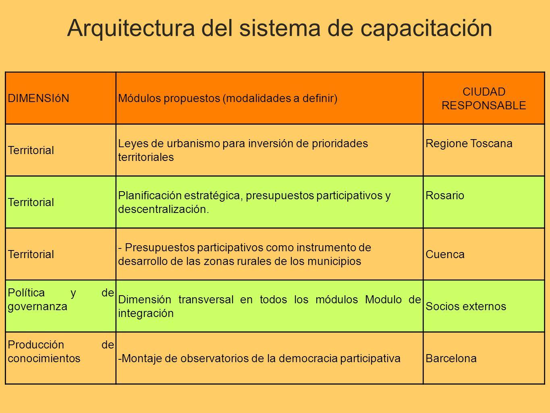 DIMENSIóNMódulos propuestos (modalidades a definir) CIUDAD RESPONSABLE Territorial Leyes de urbanismo para inversión de prioridades territoriales Regione Toscana Territorial Planificación estratégica, presupuestos participativos y descentralización.