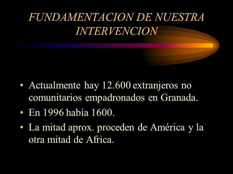 FUNDAMENTACION DE NUESTRA INTERVENCION Actualmente hay 12.600 extranjeros no comunitarios empadronados en Granada. En 1996 había 1600. La mitad aprox.