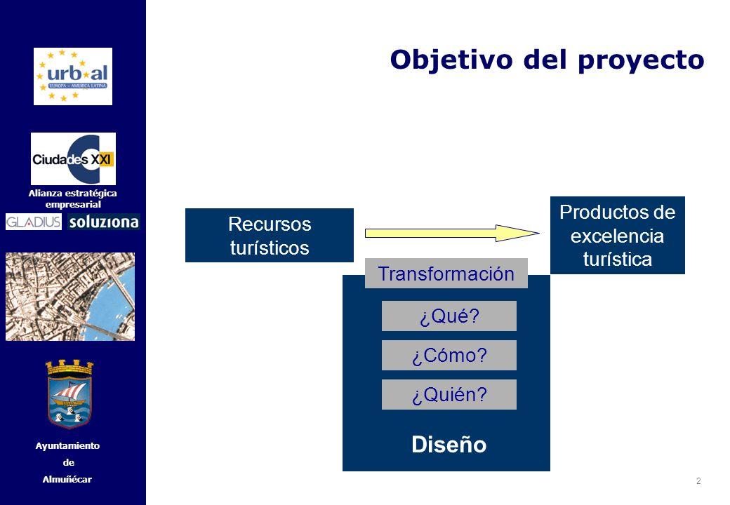 2 Alianza estratégica empresarial Ayuntamiento de Almuñécar Objetivo del proyecto Recursos turísticos Productos de excelencia turística Transformación
