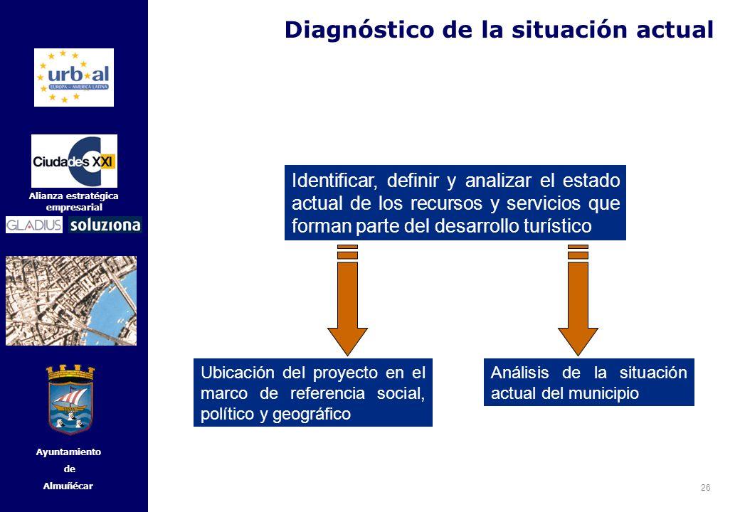 26 Alianza estratégica empresarial Ayuntamiento de Almuñécar Diagnóstico de la situación actual Identificar, definir y analizar el estado actual de lo