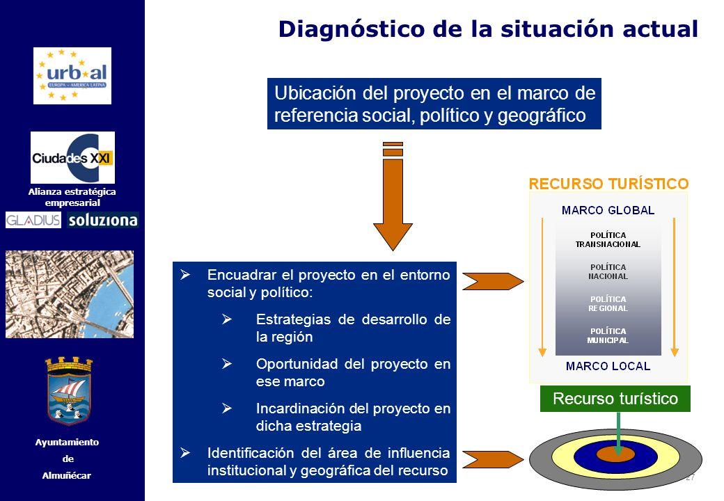 27 Alianza estratégica empresarial Ayuntamiento de Almuñécar Diagnóstico de la situación actual Ubicación del proyecto en el marco de referencia socia
