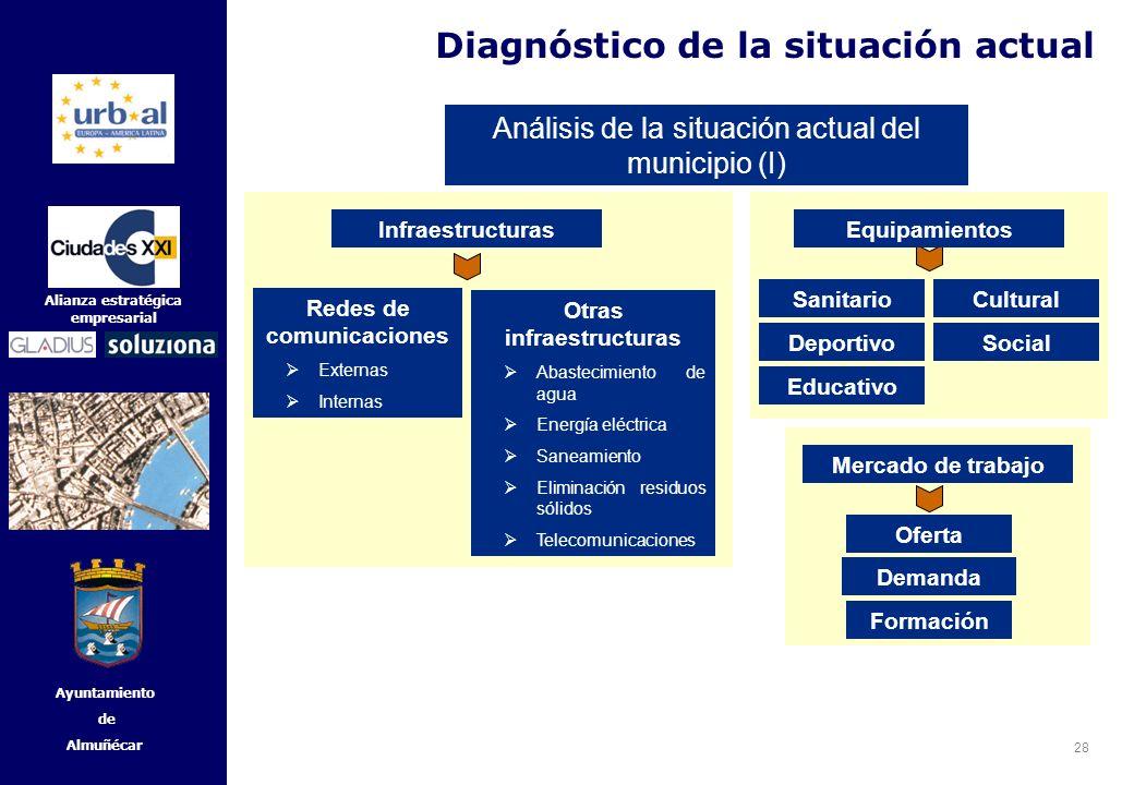 28 Alianza estratégica empresarial Ayuntamiento de Almuñécar Diagnóstico de la situación actual Análisis de la situación actual del municipio (I) Rede
