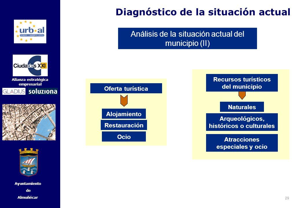 29 Alianza estratégica empresarial Ayuntamiento de Almuñécar Diagnóstico de la situación actual Análisis de la situación actual del municipio (II) Nat