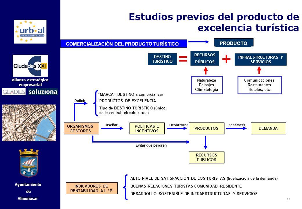33 Alianza estratégica empresarial Ayuntamiento de Almuñécar DESTINO TURÍSTICO ORGANISMOS GESTORES POLÍTICAS E INCENTIVOS PRODUCTOSDEMANDA DiseñarDesa