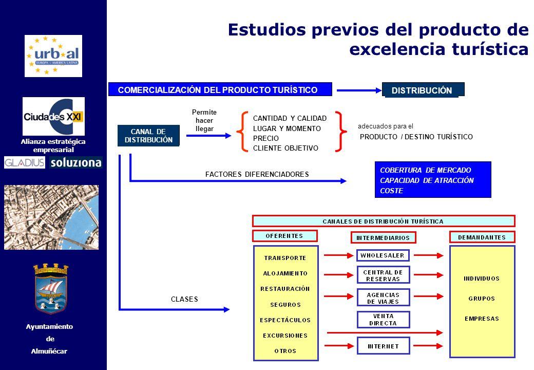 34 Alianza estratégica empresarial Ayuntamiento de Almuñécar CANAL DE DISTRIBUCIÓN Permite hacer llegar CANTIDAD Y CALIDAD LUGAR Y MOMENTO PRECIO CLIE