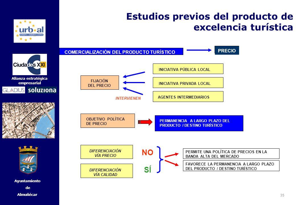 35 Alianza estratégica empresarial Ayuntamiento de Almuñécar FIJACIÓN DEL PRECIO INTERVIENEN INICIATIVA PÚBLICA LOCAL AGENTES INTERMEDIARIOS INICIATIV