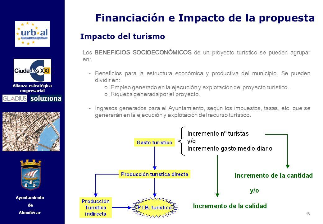 46 Alianza estratégica empresarial Ayuntamiento de Almuñécar Impacto del turismo Los BENEFICIOS SOCIOECONÓMICOS de un proyecto turístico se pueden agr
