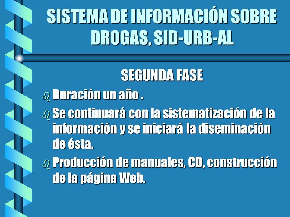 SISTEMA DE INFORMACIÓN SOBRE DROGAS, SID-URB-AL SEGUNDA FASE b Duración un año. b Se continuará con la sistematización de la información y se iniciará