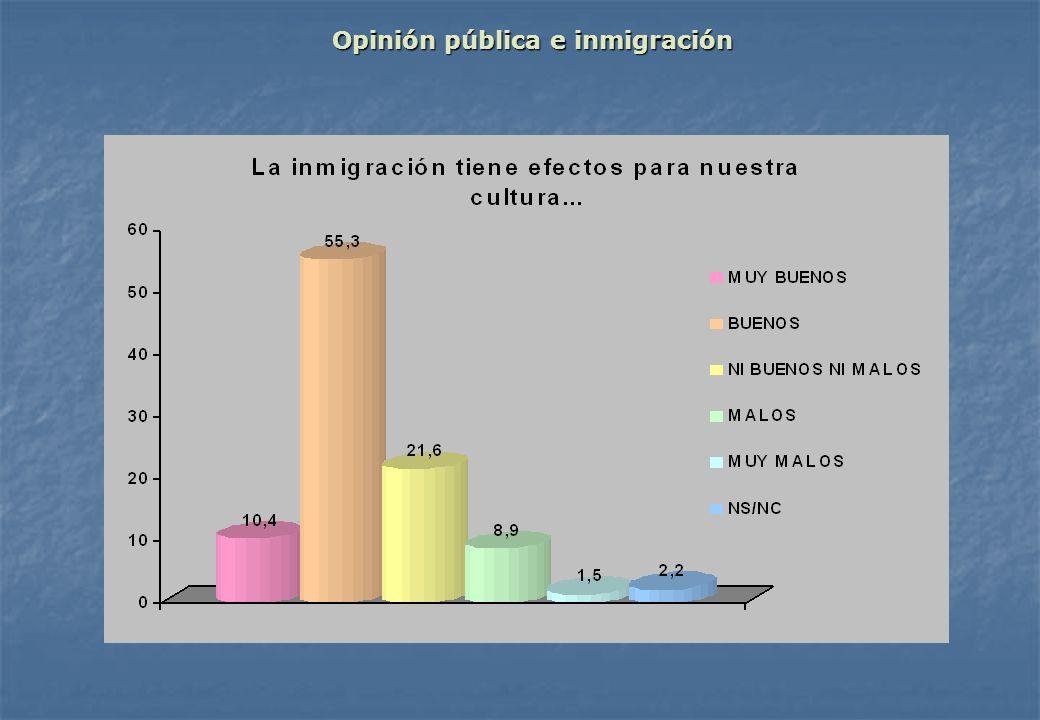 Opinión pública e inmigración Opinión pública e inmigración