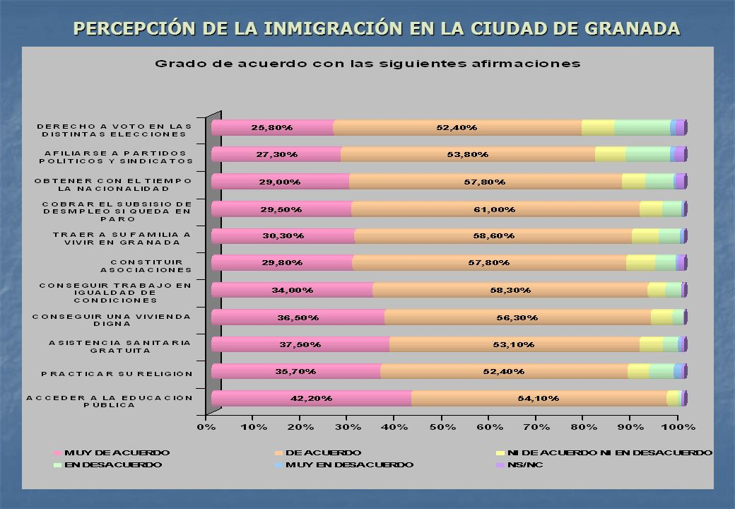 PERCEPCIÓN DE LA INMIGRACIÓN EN LA CIUDAD DE GRANADA PERCEPCIÓN DE LA INMIGRACIÓN EN LA CIUDAD DE GRANADA