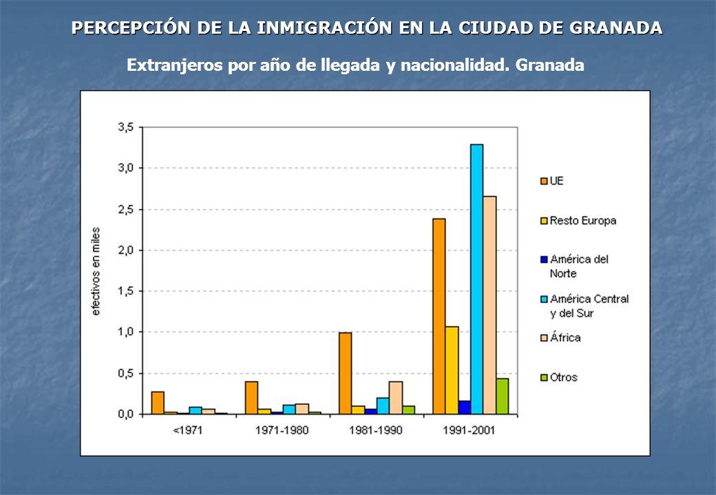 PERCEPCIÓN DE LA INMIGRACIÓN EN LA CIUDAD DE GRANADA PERCEPCIÓN DE LA INMIGRACIÓN EN LA CIUDAD DE GRANADA Extranjeros por año de llegada y nacionalida