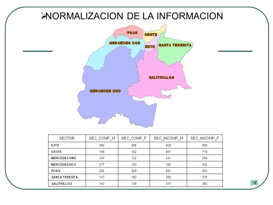 CRONOGRAMA DE EJECUCIÓN Fases S.I.GEjecuciónFecha estimada Análisis funcional y de datos del sistema de indicadores sociales SI Diseño y construcción de B.D.