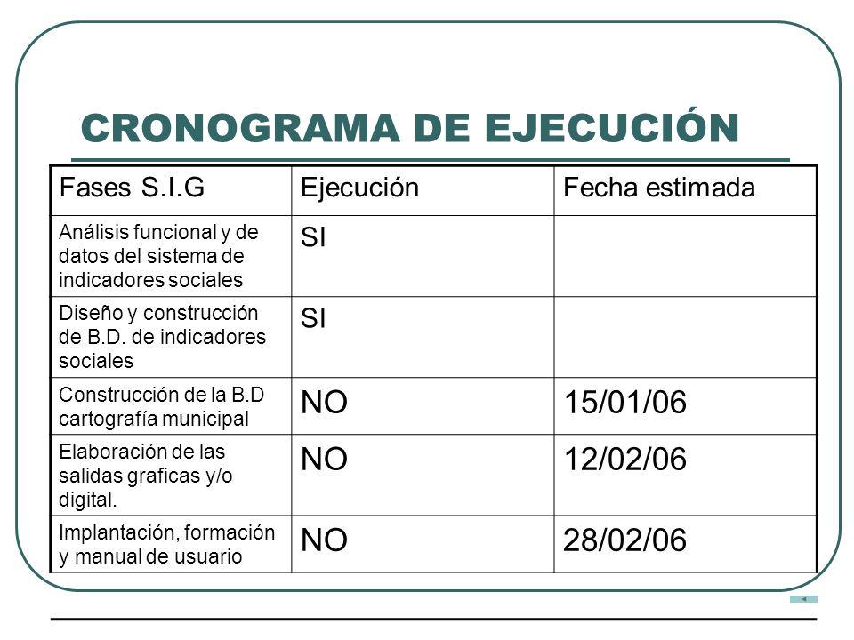 CRONOGRAMA DE EJECUCIÓN Fases S.I.GEjecuciónFecha estimada Análisis funcional y de datos del sistema de indicadores sociales SI Diseño y construcción