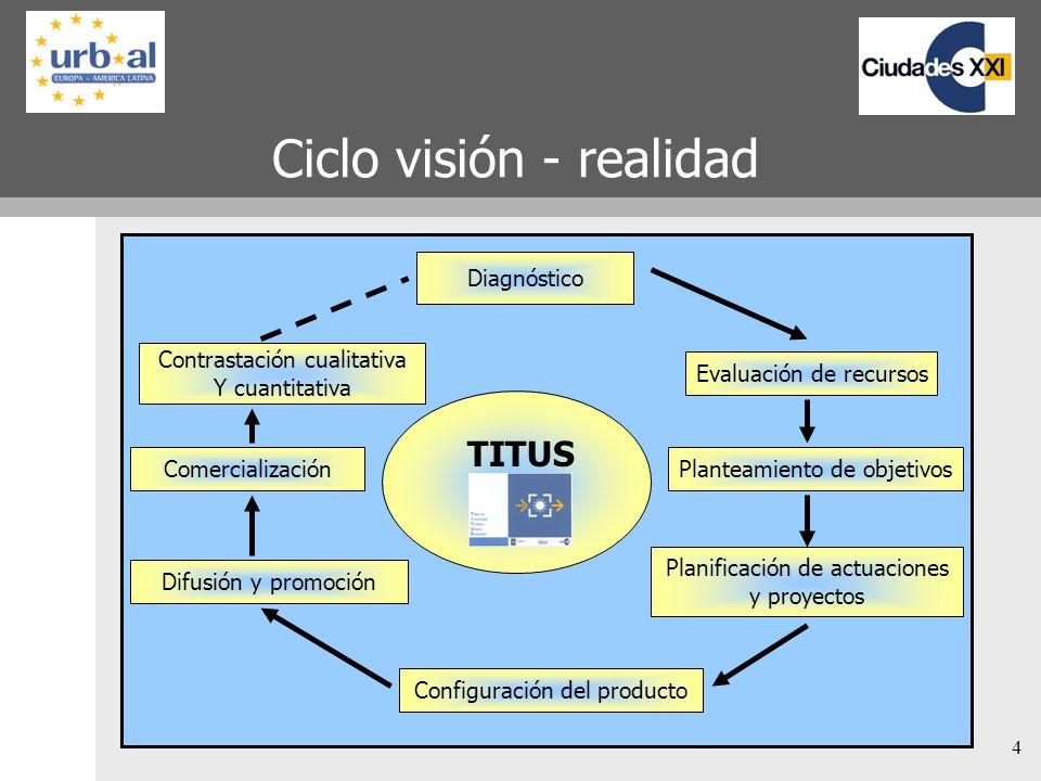 4 Ciclo visión - realidad Diagnóstico Contrastación cualitativa Y cuantitativa Comercialización Difusión y promoción Configuración del producto Evaluación de recursos Planificación de actuaciones y proyectos Planteamiento de objetivos TITUS