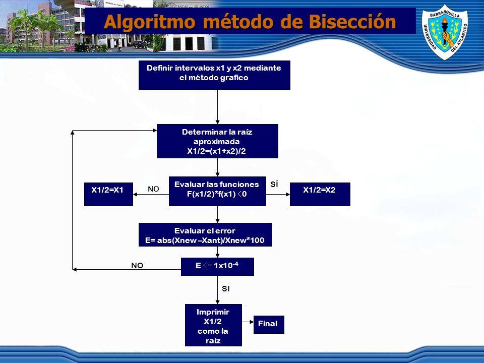 Algoritmo método de Bisección Definir intervalos x1 y x2 mediante el método grafico Determinar la raíz aproximada X1/2=(x1+x2)/2 Evaluar las funciones