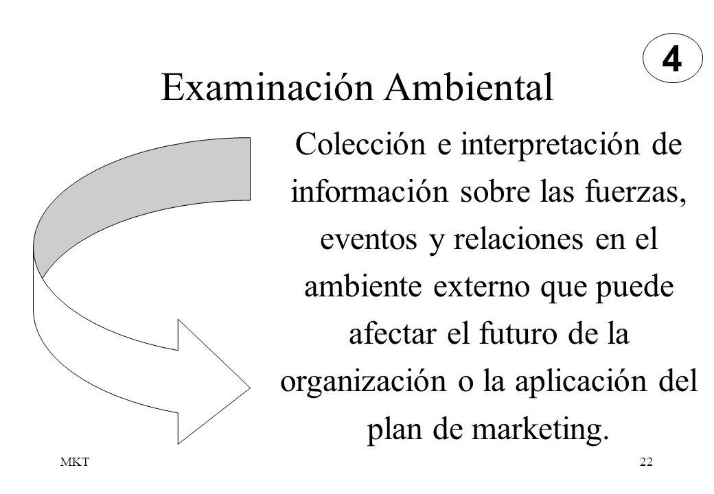 MKT22 Examinación Ambiental Colección e interpretación de información sobre las fuerzas, eventos y relaciones en el ambiente externo que puede afectar