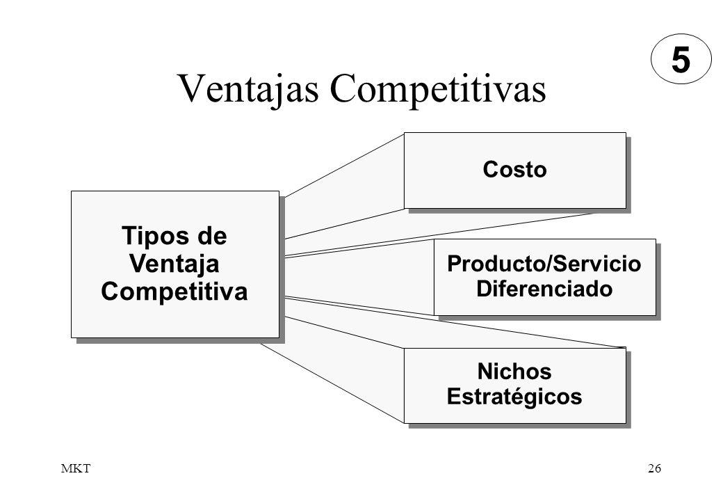 MKT26 Ventajas Competitivas Nichos Estratégicos Costo Producto/Servicio Diferenciado Tipos de Ventaja Competitiva 5