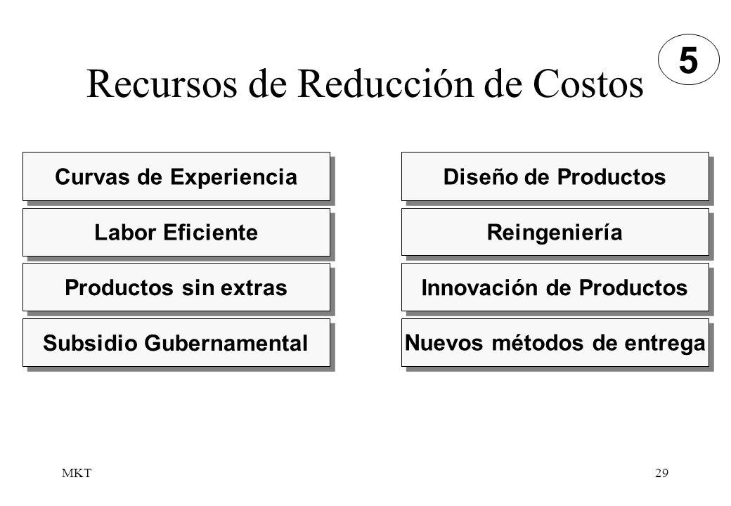 MKT29 Recursos de Reducción de Costos Curvas de Experiencia Labor Eficiente Productos sin extras Subsidio Gubernamental Diseño de Productos Reingenier