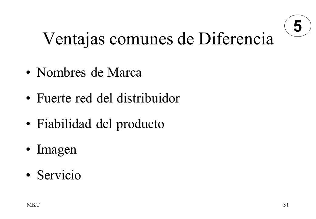 MKT31 Ventajas comunes de Diferencia Nombres de Marca Fuerte red del distribuidor Fiabilidad del producto Imagen Servicio 5