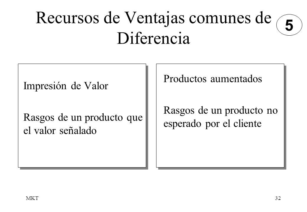 MKT32 Recursos de Ventajas comunes de Diferencia Impresión de Valor Rasgos de un producto que el valor señalado Productos aumentados Rasgos de un prod