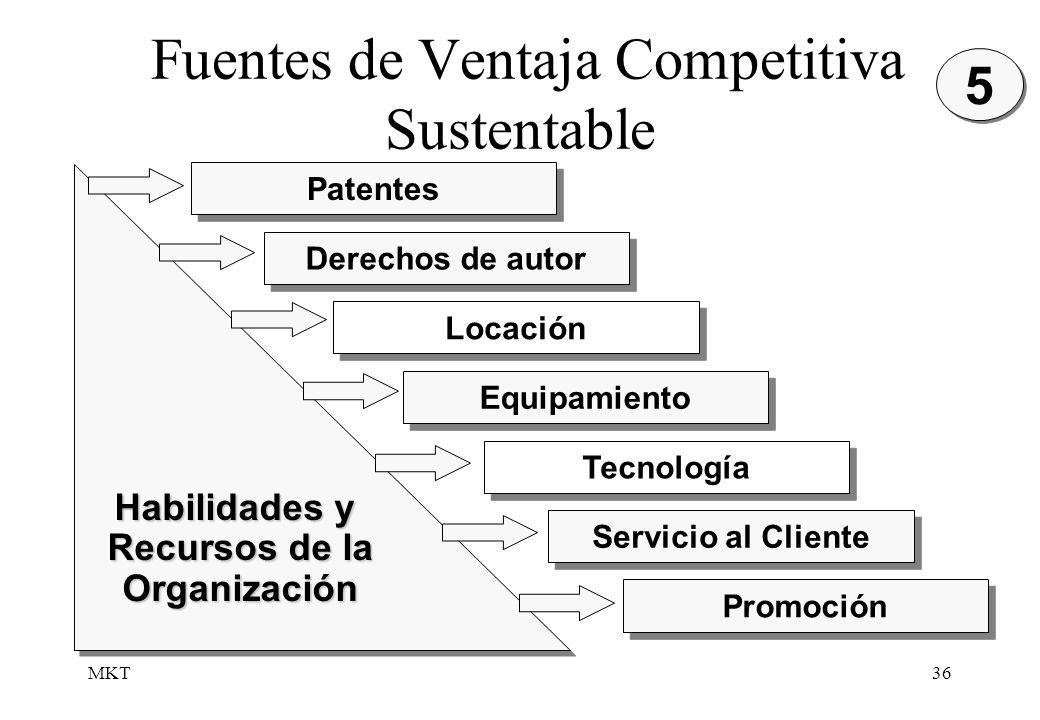 MKT36 Fuentes de Ventaja Competitiva Sustentable 5 5 Patentes Derechos de autor Locación Equipamiento Tecnología Servicio al Cliente Promoción Habilid