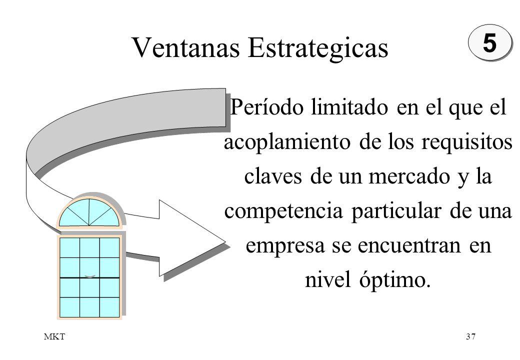 MKT37 Ventanas Estrategicas Período limitado en el que el acoplamiento de los requisitos claves de un mercado y la competencia particular de una empre
