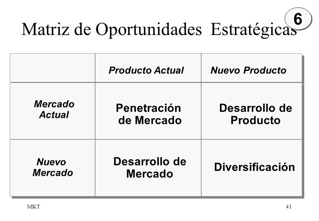 MKT41 Matriz de Oportunidades Estratégicas 6 6 Producto ActualNuevo Producto Nuevo Mercado Penetración de Mercado Desarrollo de Mercado Desarrollo de