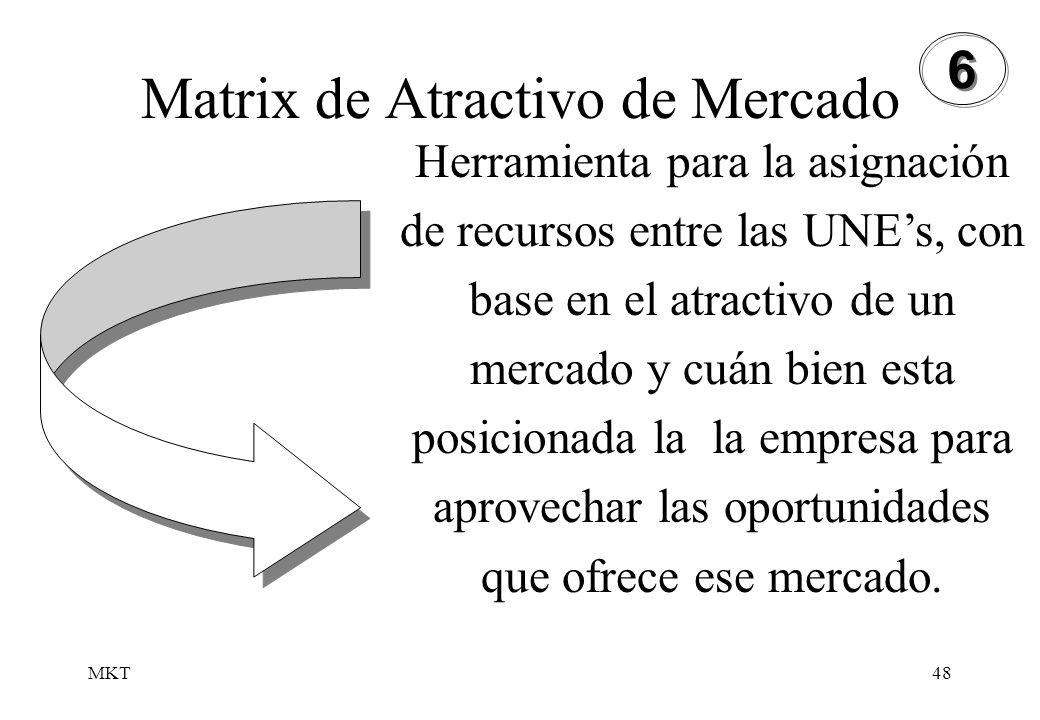 MKT48 Herramienta para la asignación de recursos entre las UNEs, con base en el atractivo de un mercado y cuán bien esta posicionada la la empresa par