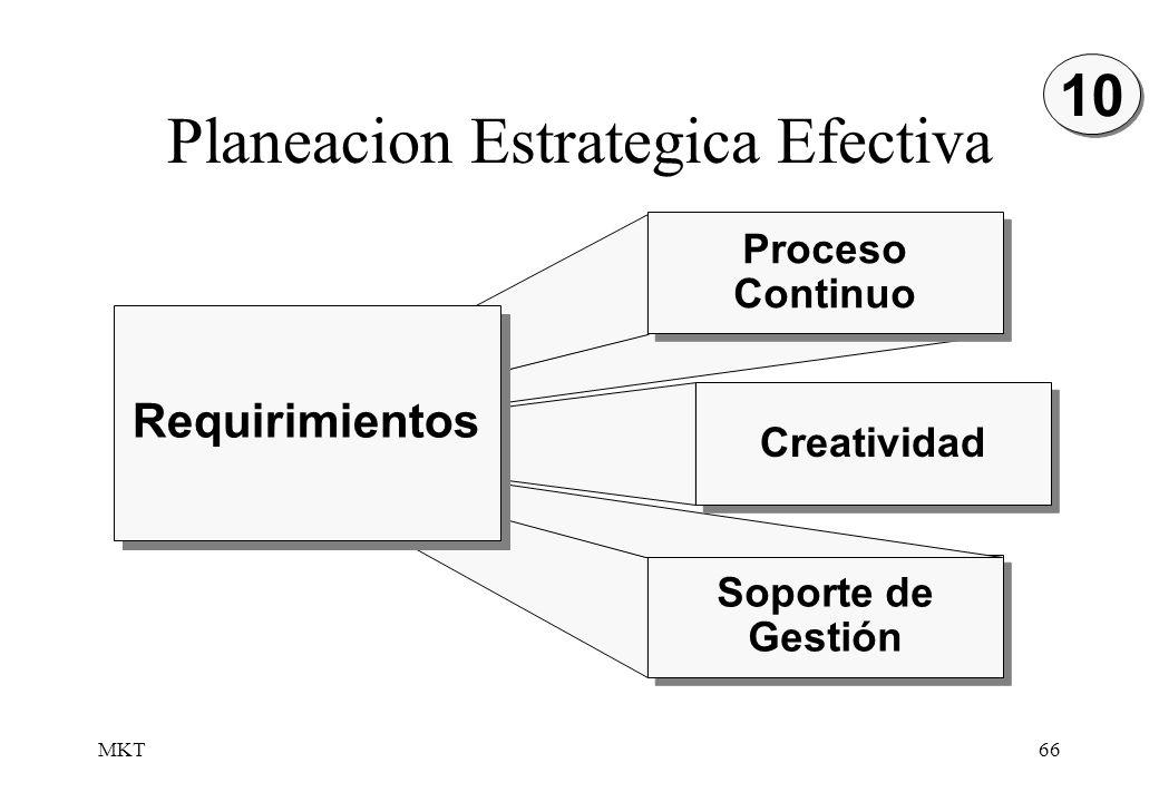 MKT66 Planeacion Estrategica Efectiva Soporte de Gestión Proceso Continuo Creatividad Requirimientos 10
